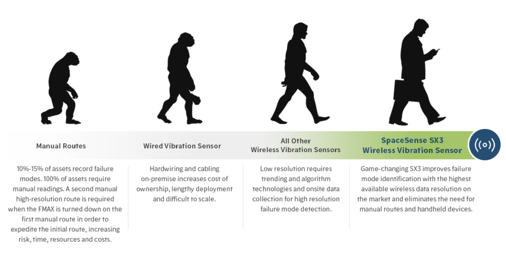 Evolution of Data