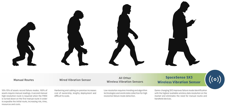 Evolution of Vibration Data